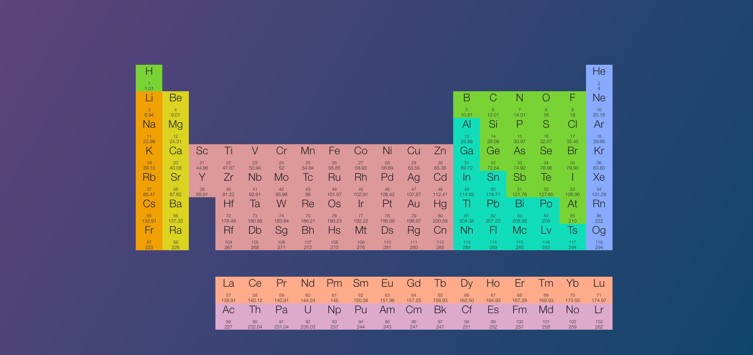 Calendar text paper ticket word resized by ze robot clean periodic table for my fellow scientists urtaz Gallery